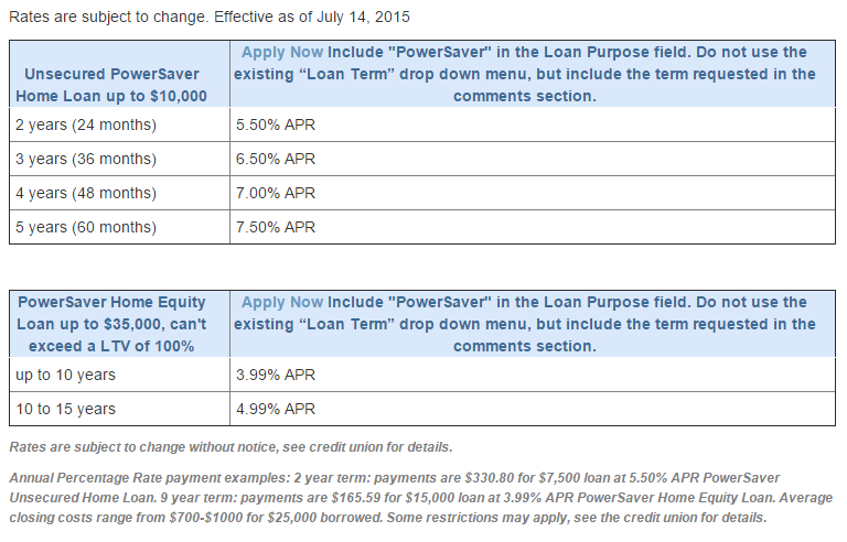 PowerSaver_Loan_Rate_Table_2015