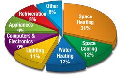 energy use pie