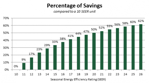 SEER savings