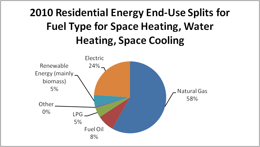 energy used from space heating and cooling
