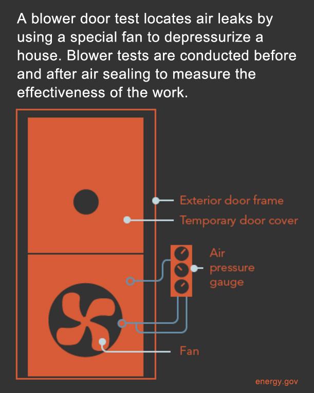 The mechanics of a blower door  sc 1 st  The Local Energy Alliance Program & How a blower door can cut your energy bills : LEAP: The Local Energy ...
